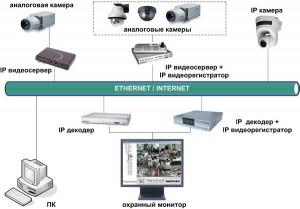 Схема ip-видеонаблюдения
