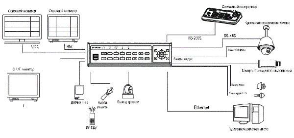 Конфигурация работы ED-C1600 в ip системе