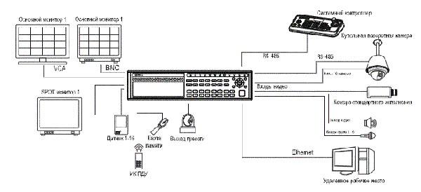 Конфигурация взаимодействия ED-P400