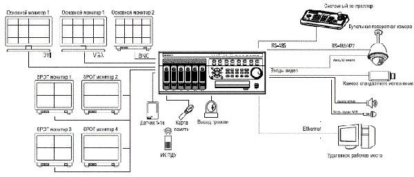 Взаимодействие ED-U1600 в системе