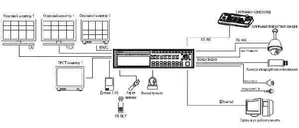 Схема IP-видеонаблюдения с участием ED-P1600