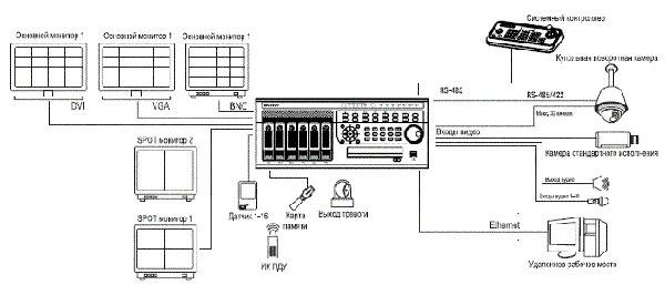 Взаимодействие ED-U3200 в системе IP-видеонаблюдения