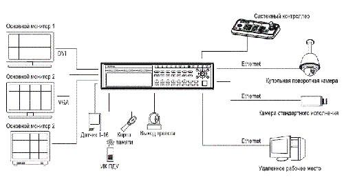 конфигурация EN-P1600