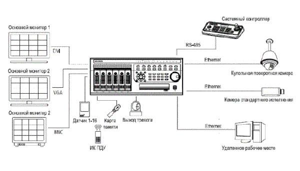 Взаимодействие EN-U3000 в IP системе видеонаблюдения