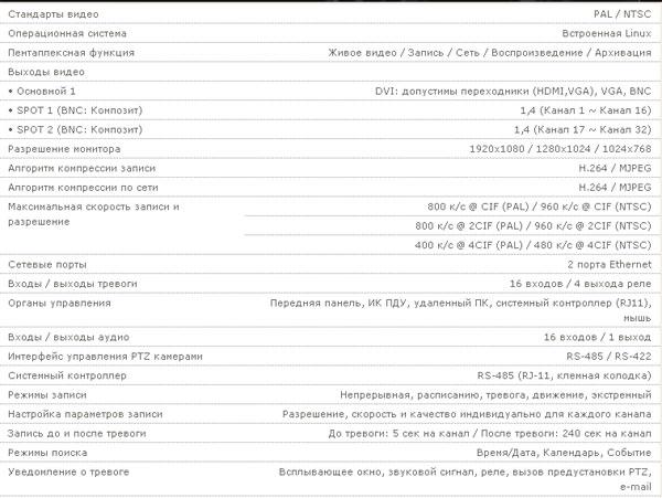 Теххарактеристики регистратора ED-U3200