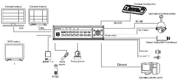 Схема работы ED-C400 в ip-видеонаблюдении